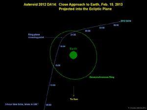 Asteroide pasará a distancia segura de la Tierra