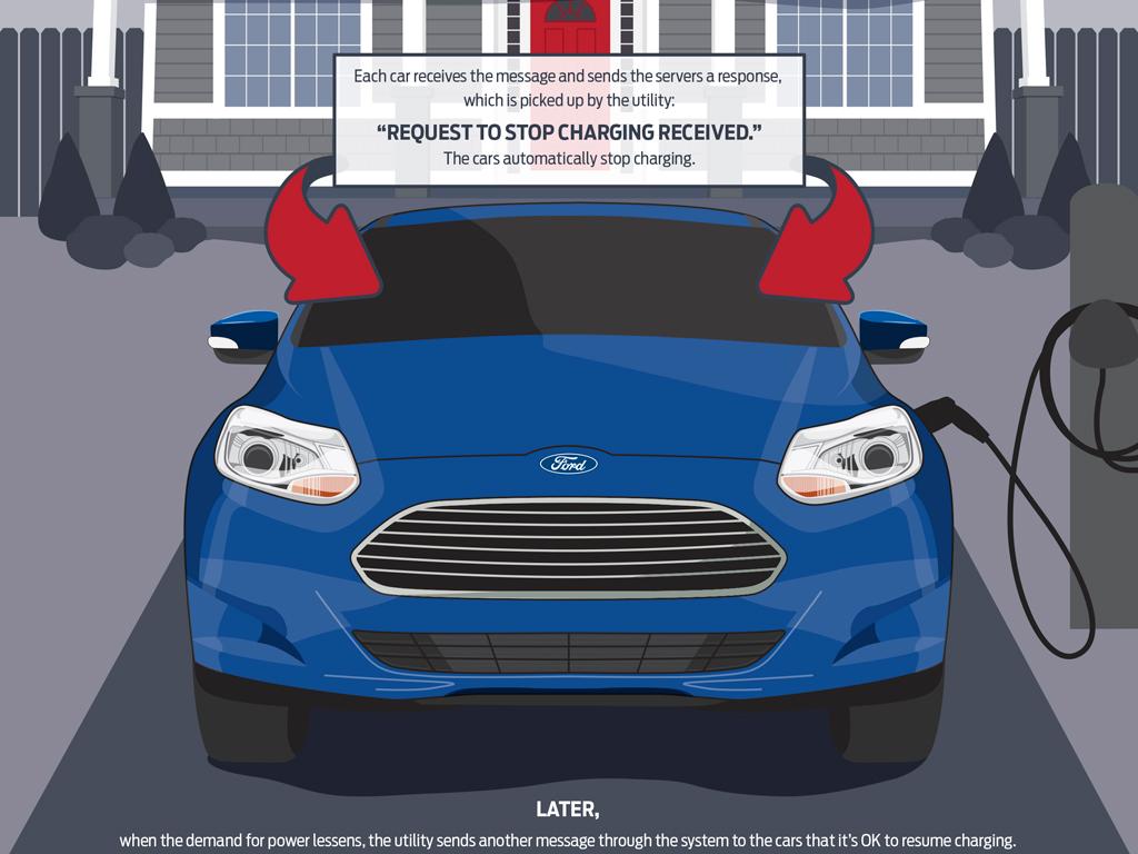Ford desarrolla plug-in para autos eléctricos con empresas de servicios públicos