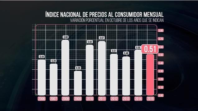 Suben precios al consumidor 0.51 %  en México
