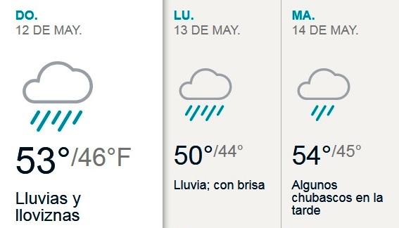 Día de las Madres invernal: frío y lluvia en Nueva York