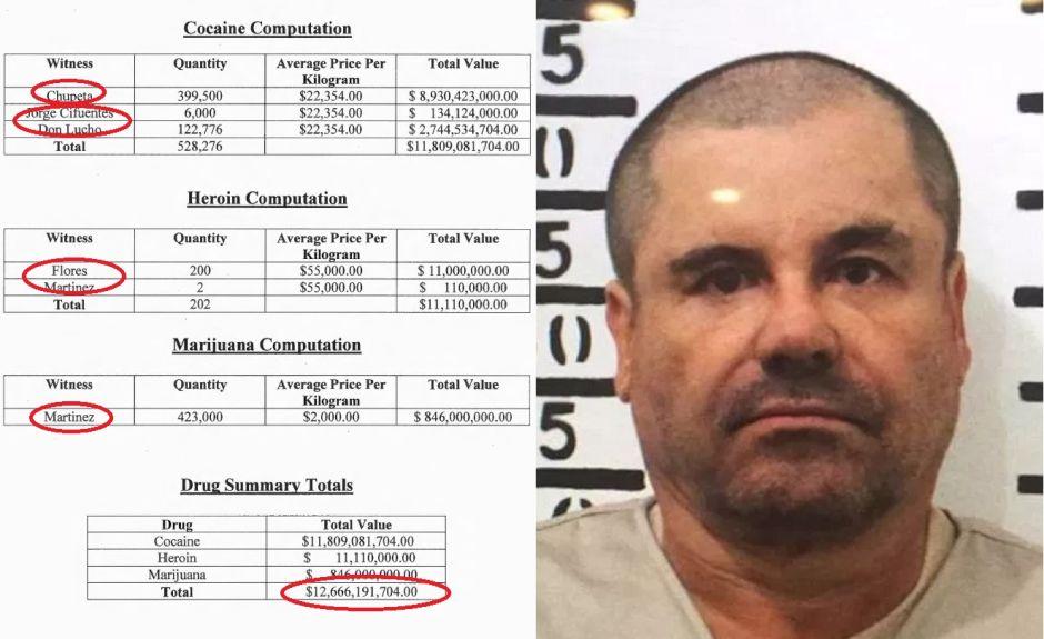 """Los 8 socios de """"El Chapo"""" que ayudaron para que Estados Unidos le exija $12,666 millones de dólares"""