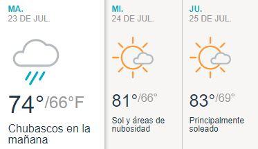 Temperatura estable y posibilidad de lluvia este martes en Nueva York