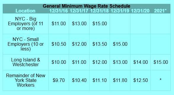 Otro aumento de salario mínimo desde el martes en Nueva York