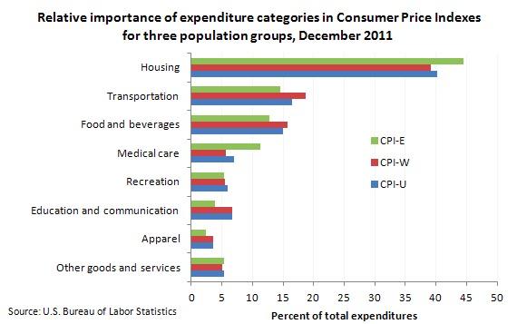 Diferencia en los gastos de jubilados y la población asalariada.